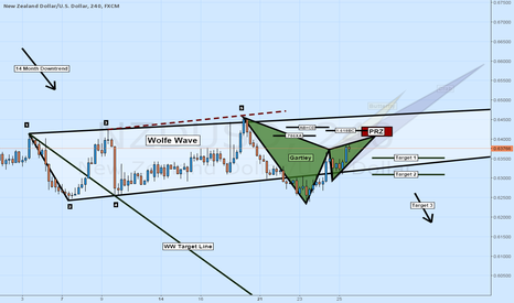 NZDUSD: SHORT NZDUSD: WOLFE WAVE + GARTLEY + TREND FOLLOWING