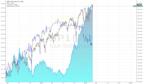 SP1!: Short US Equities