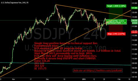USDJPY: Long position on Yen $USD $JPY #ECB #forex
