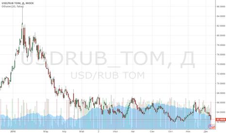 USDRUB_TOM: нефть