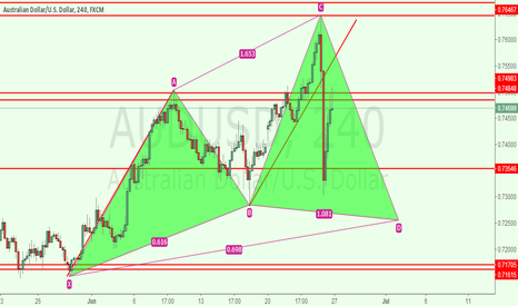 AUDUSD: audusd 4h for long