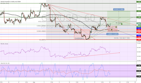 GBPUSD: GBPUSD will do it?