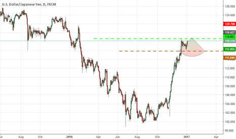 USDJPY: Nice Resistancce   118.66  of USDJPY...if UNABLE to break  then