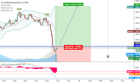 EURNZD: Going Long on EURNZD