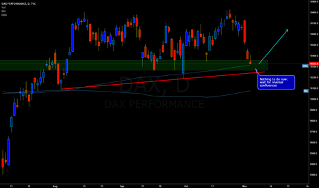 DAX: DAX: Simple buy Idea