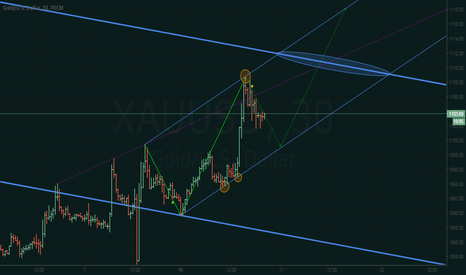 XAUUSD: XAU/USD - Uptrend Forming