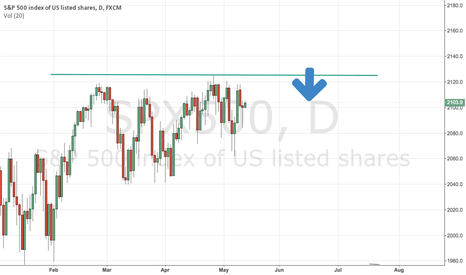SPX500: SHOULD YOU BE BUYING INTO THIS RALLY?