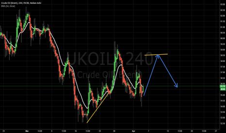 UKOIL: long + short