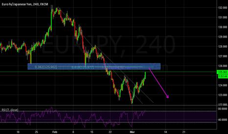 EURJPY: Short opportunity