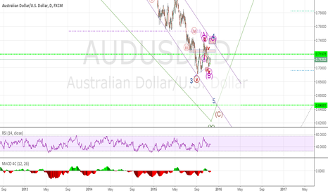 AUDUSD: AUDUSD going up in WAVE C of wave 4