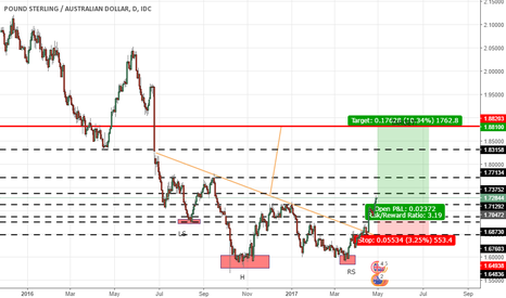 GBPAUD: GBP has been very bullish this week seems to be more movement up