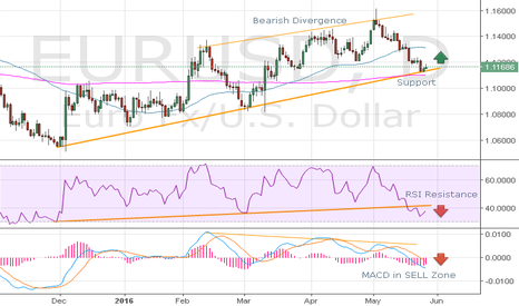EURUSD: EURUSD D1 Technical Analysis
