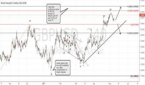GBPUSD: GBPUSD closing in on target