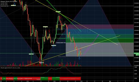 ETHBTC: Possible rebound / Tweezer Bottom