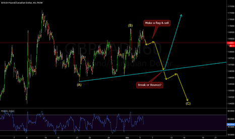 GBPCAD: GBPCAD - ABC Structure?
