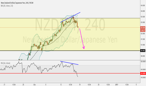 NZDJPY: Short for Next Week???