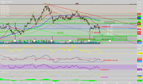 VMW: VMW BUY opportunity levels , FIBO retracement ad.