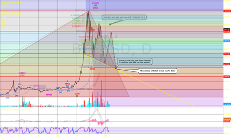 BTCUSD: Elliot wave updated