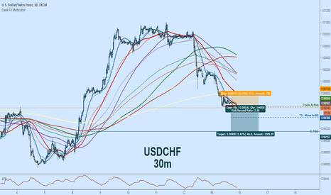 USDCHF: USDCHF Short:  Descending Triangle