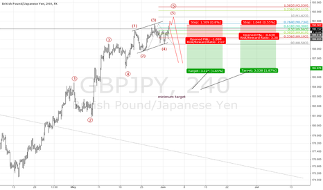 GBPJPY: Ending Diagonal finishes the upmove