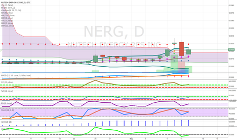 NERG: POSSIBLE OIL AND GAS BUYOUT CLOSE ABOVE CLOUD