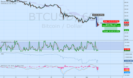 BTCUSD: Bears gonna bear
