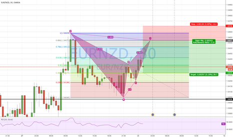 EURNZD: Potential Bat Pattern on EUR/NZD