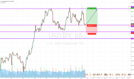 USDJPY: USD/JPY LONG SIGNAL