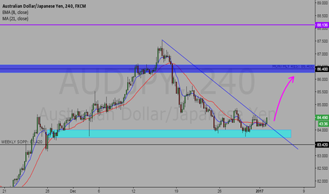 AUDJPY: audjpy long opportunities, need more confirmation!