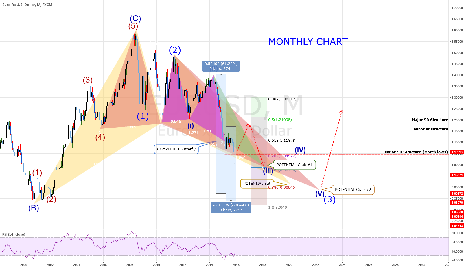 MONTHLY CHART: EURUSD: Still Headed South!