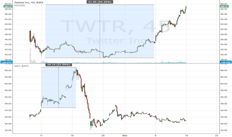 TWTR: $VJET $TWTR Becareful, anything is possible