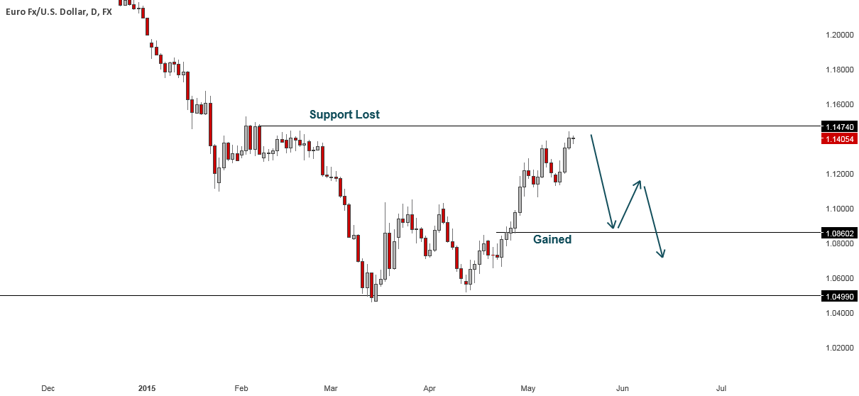 EURUSD: First Touch of Support Lost