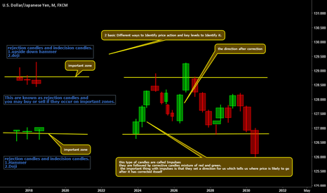 USDJPY: price action Education