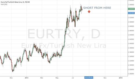 EURTRY: EURTRA SHORT