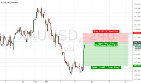 XAUUSD: Short Gold (Easy Money)