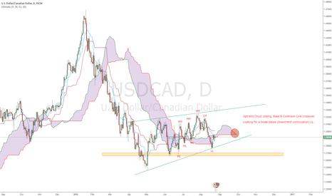 USDCAD: USDCAD Potential Short