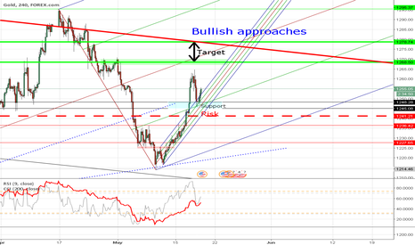 XAUUSD: Gold Continue long