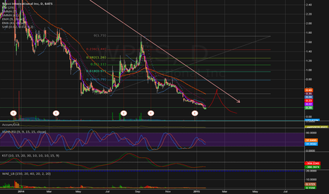 WPCS: Maybe one more pump before this is gone