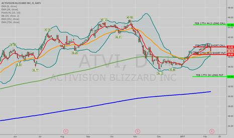 ATVI: TRADE IDEA: ATVI FEB 17TH 34/38.5/40/44.5 IRON CONDOR