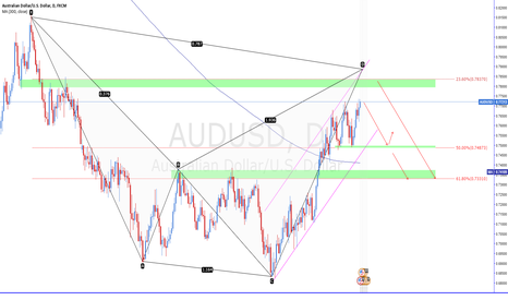 AUDUSD: AUDUSD Short view