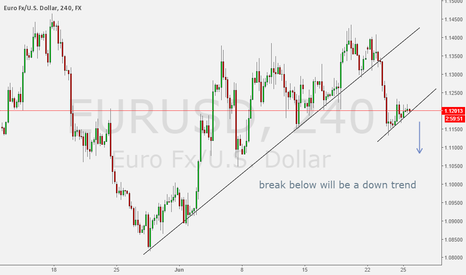 EURUSD: EURUSD simple analysis