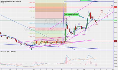AEN: AEN grafico actualizado- sigue la suba