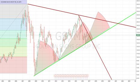 GS: GOLDMAN SACHS- UR SACKS GONNA GO NOW