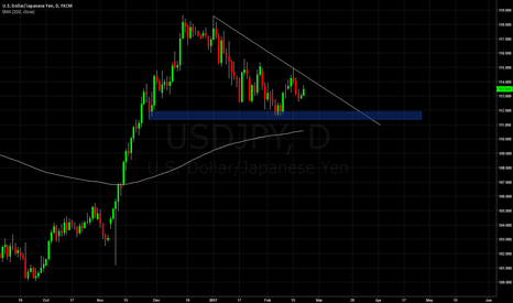 USDJPY: UJ Possible short