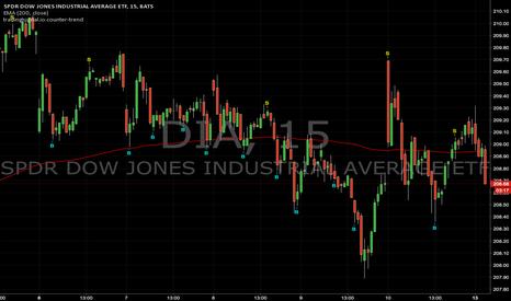 DIA: Counter-trend signals : DIA (15min)
