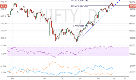 NIFTY: Nifty50 - Rising trend line could be breached, RSI is overbought
