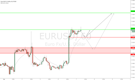 EURUSD: EUR/USD - Another corrective structure