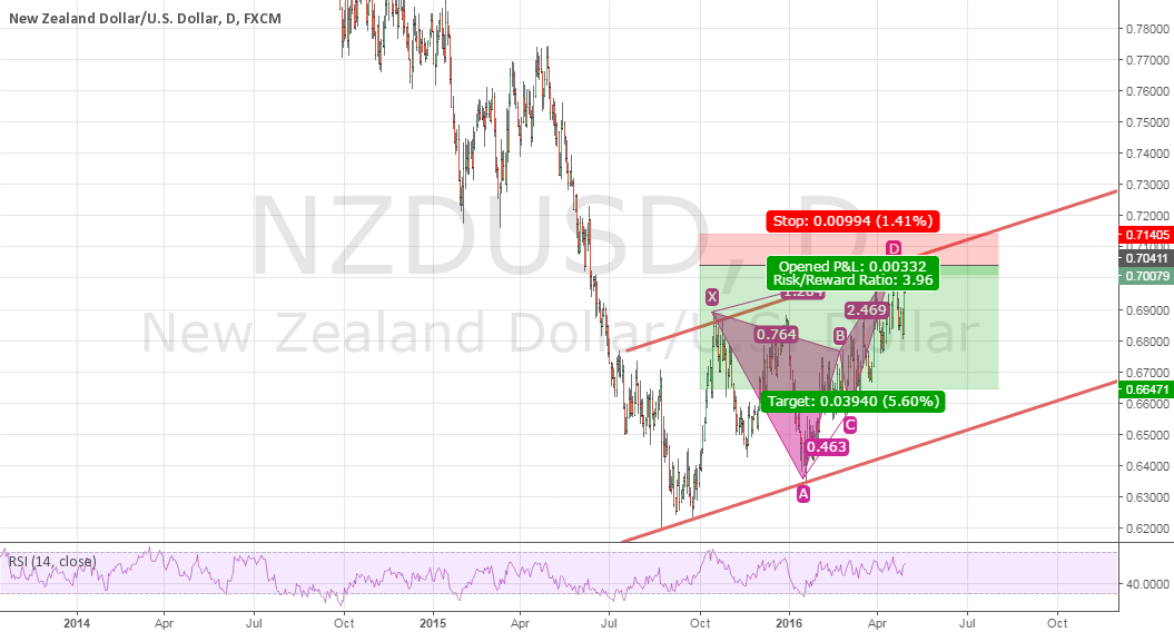 NZDUSD - Daily ***Correction on prevous chart***