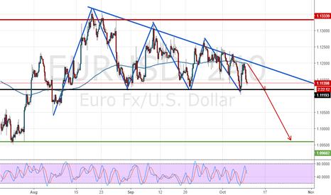 EURUSD: EURUSD short and possible breakout!