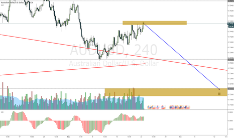 AUDUSD: AUDUSD hitting resistance and about to drop